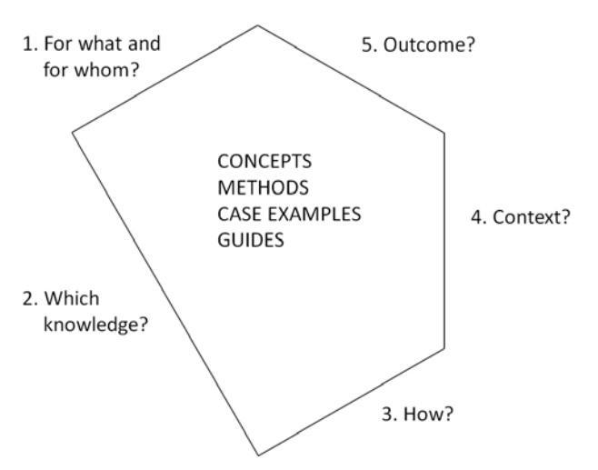 I2S Framework