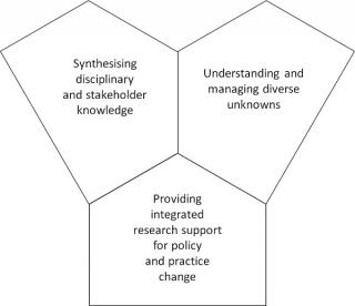 Integration and Implementation Sciences domains
