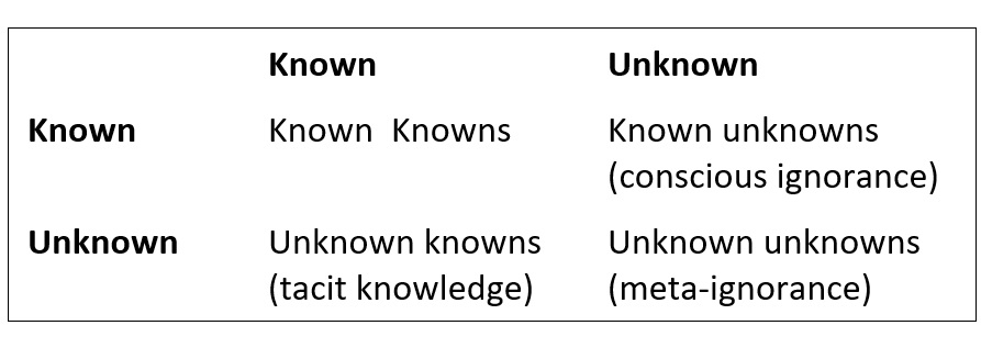 smithson_three-kinds-of-unknowns
