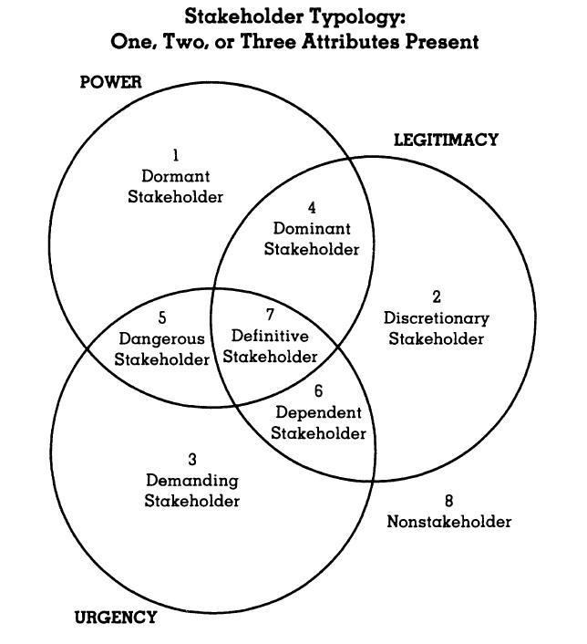 stakeholder typology - attributes present