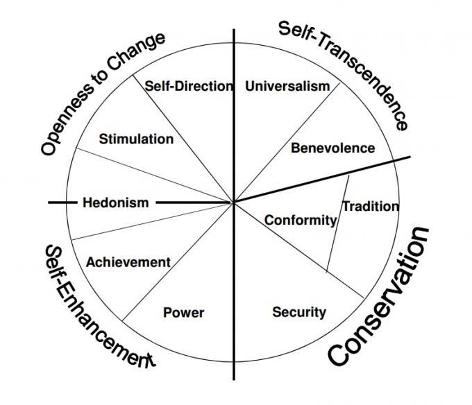 Values Schwartz Theory Of Basic Values Anu