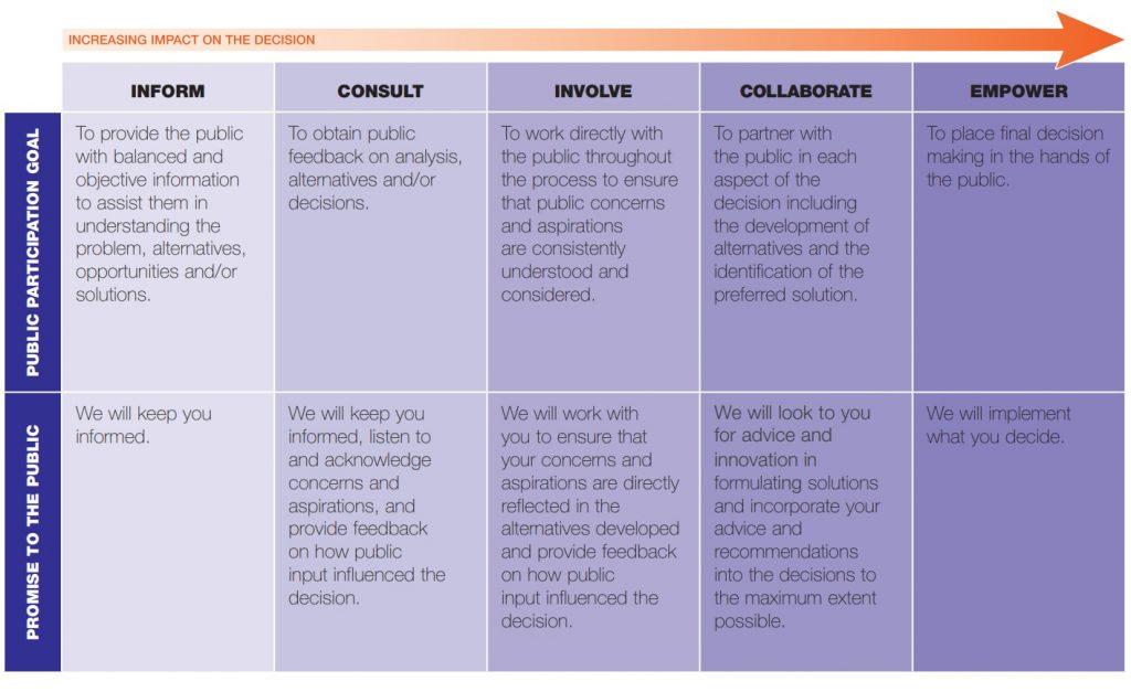 IAP2 Public Participation Spectrum