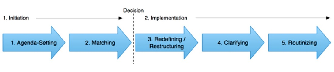 rogers_innovation-process-at-organisational-level